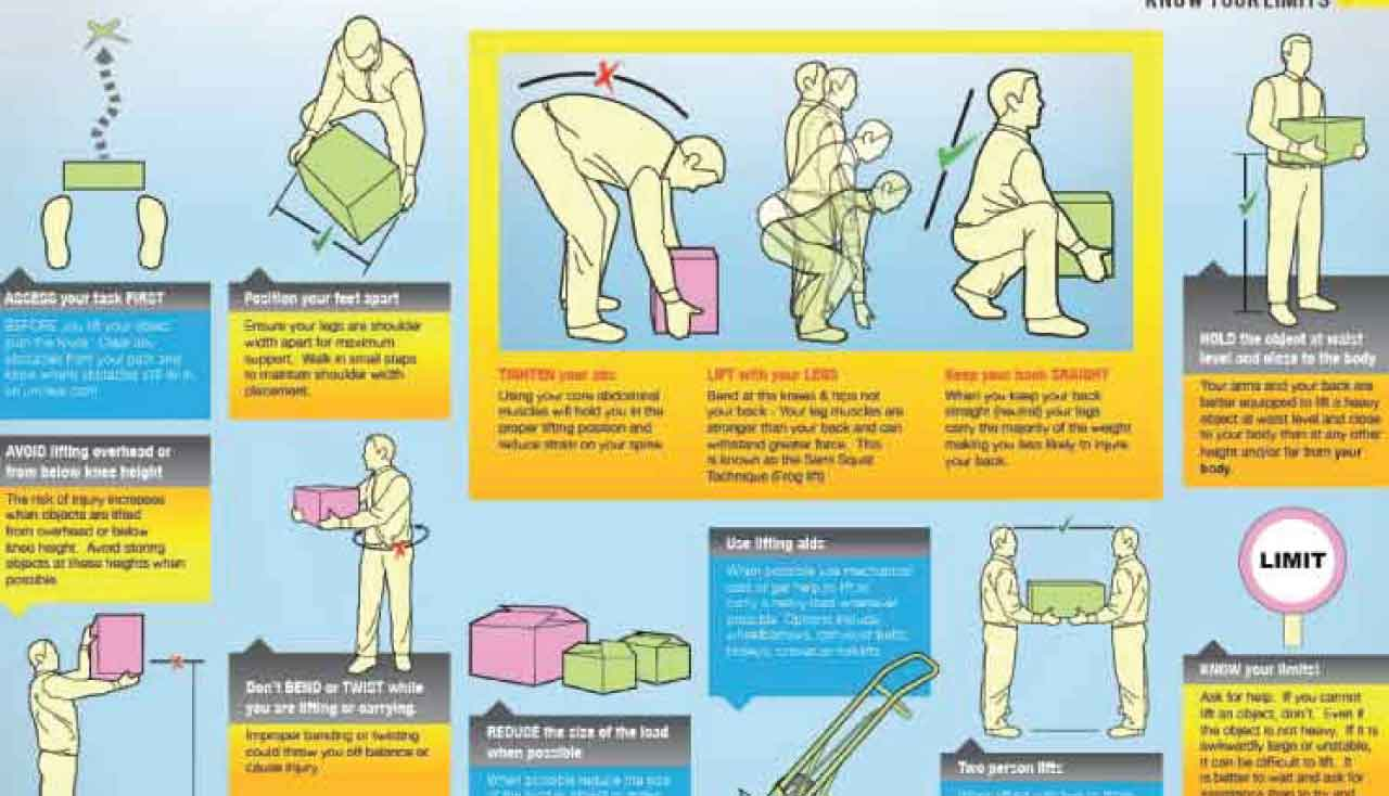 Manual Handling Hazards And Injuries