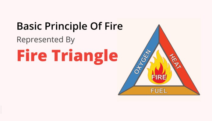 Basic Principle Of Fire Represented By Fire Triangle