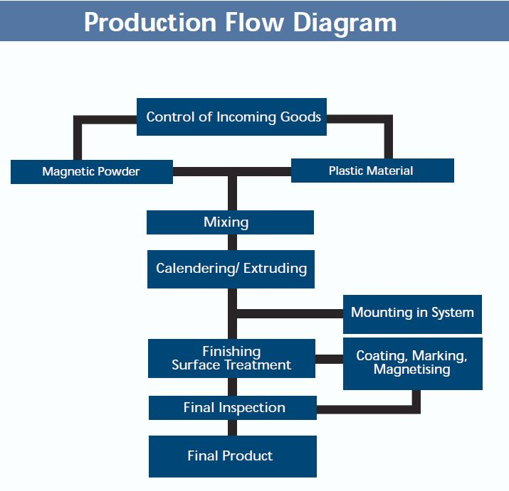 Flexible-Production-Flow-Diagram