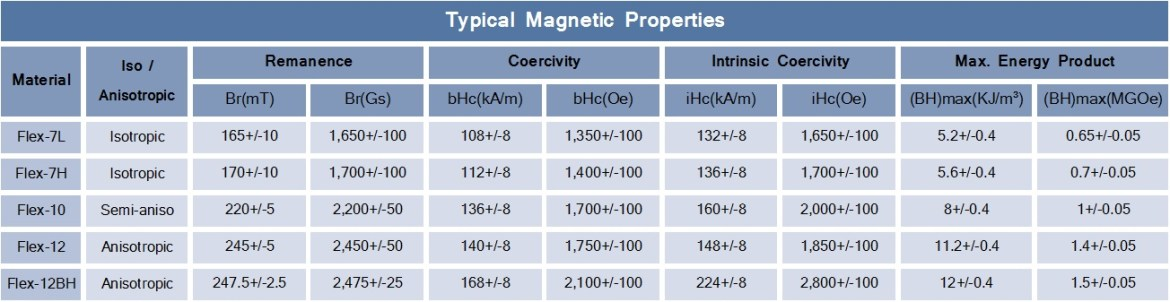 Flexible-Typical-Magnetic-Properties