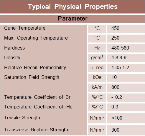 Ferrite-Typical-Physical-Properties