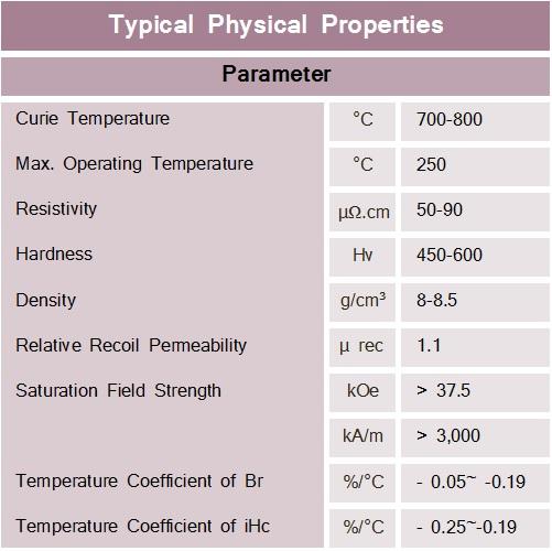 Samarium-Cobalt-Typical-Physical-Properties
