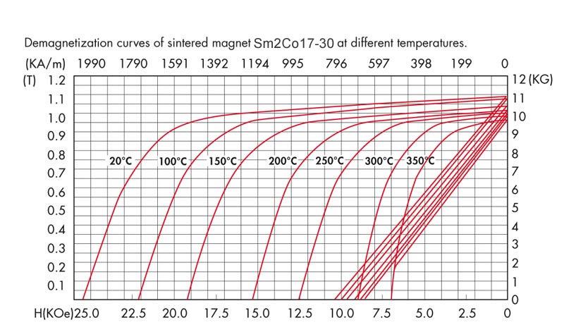Sm2Co17-30