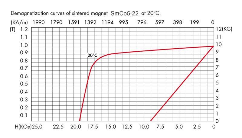 SmCo5-22