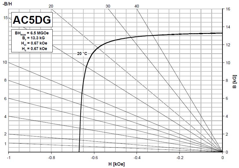 ac5dg