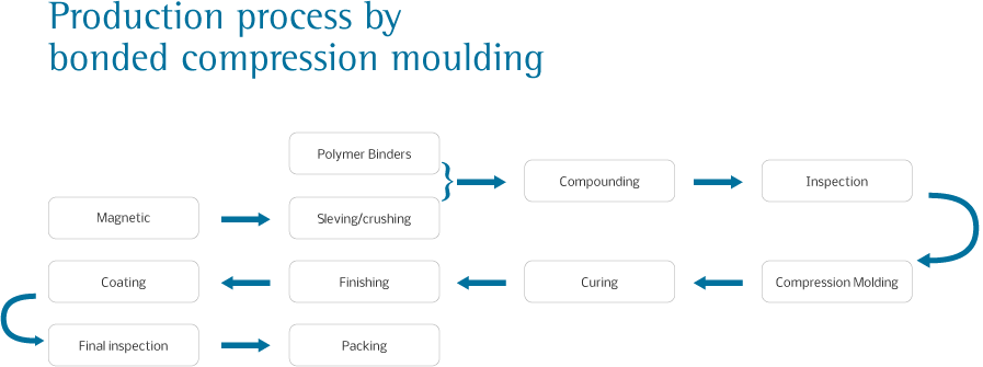bonded-compression-moulding-production_process