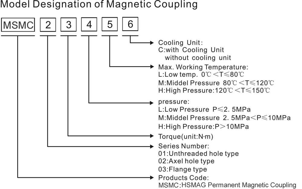 Molde-Disignation-of-Magnetic-Couplings