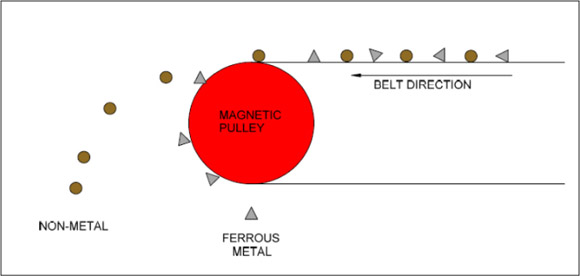 pully-MAGNET-DIAGRAM