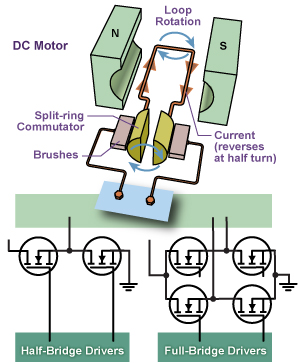 Brush DC Motor Drivers Diagram