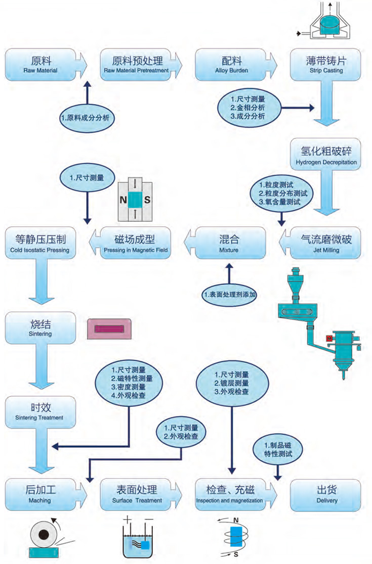 magnet prudction process flow chart