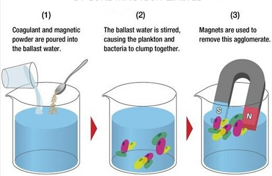 test-magnetic-water-treatment