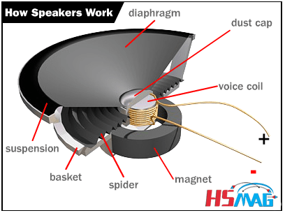 How Speakers Work
