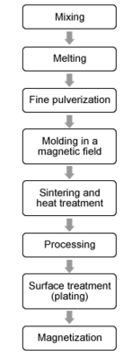Sintered Neodymium Processing