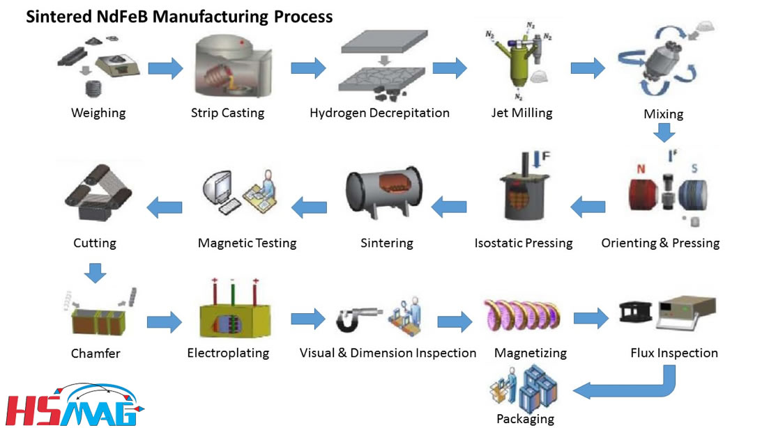 Magnet Manufacturing Process