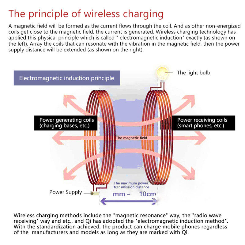 principle of wireless charging