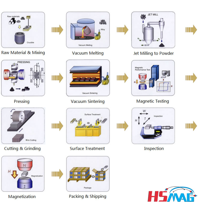 Pressless Process in Route of Obtaining Sintered NdFeB Magnets
