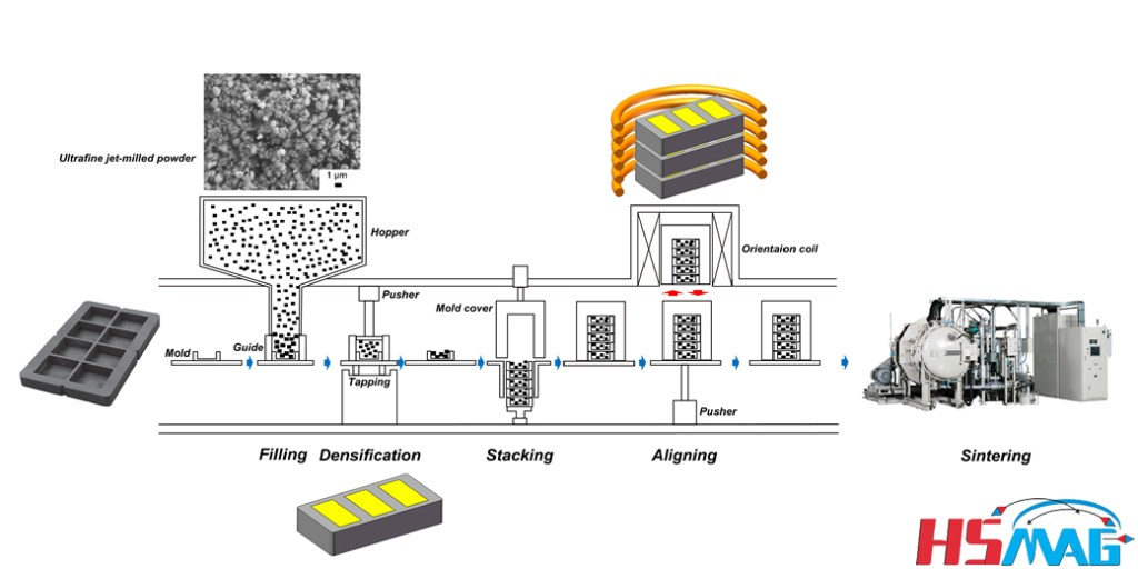 technical process of pressless process magnet