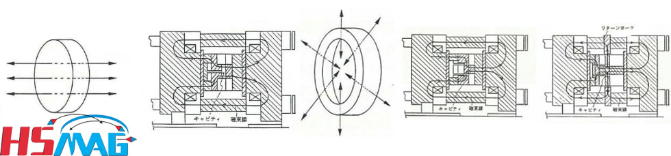 Orientation TECH of Anisotropic Injection Magnets