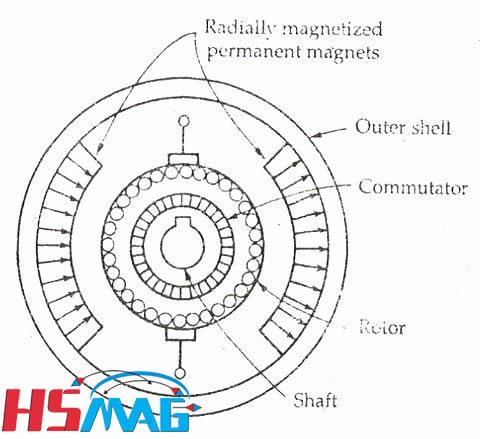 PMDC-Motor-figure