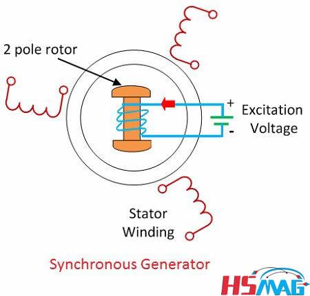 Synchronous Generators