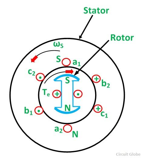 working-principle-of-synchronous-motor-fig-2-compressor