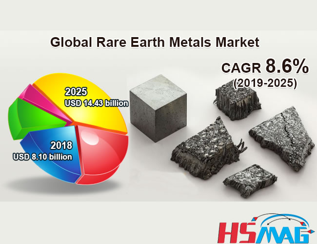 Rare Earth Metals Market Report 2019-2025
