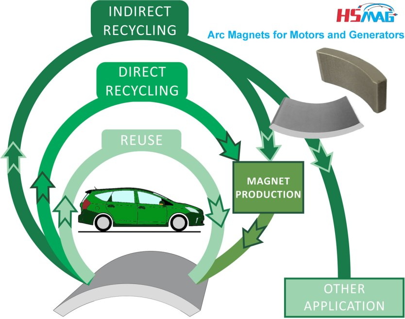 Design and Recycling of Rare-Earth Permanent Magnet Motors and Generators in Hybrid and Full Electric Vehicles