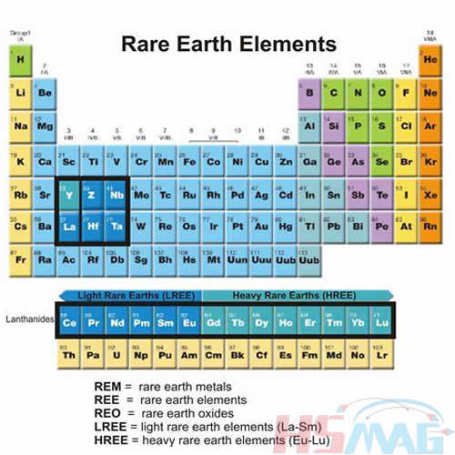 LREE HREE Light & Heavy Rare Earth Elements