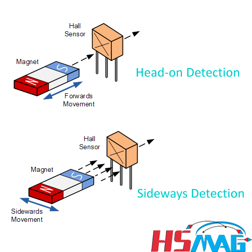 single hall effect sensor magnet Head-on Detection and Sideways Detection