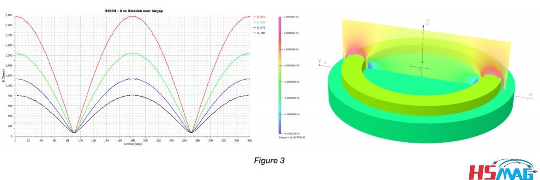 Magnetic design optimization Permanent Magnets In Magnetic Sensors