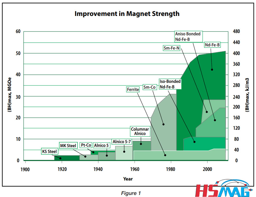 permanent magnet strength magnetic performance ((BH)max)