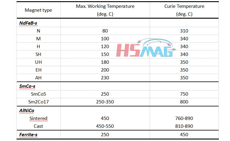 Curie Temperature of Permanent Magnets