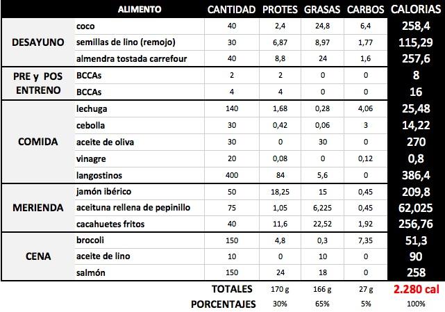 ejemplo dieta cetosis
