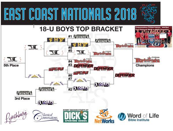 2019 East Coast Nationals