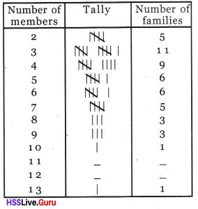 Kerala Syllabus 8th Standard Maths Solutions Chapter 10 Statistics 2