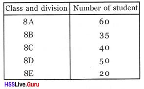 Kerala Syllabus 8th Standard Maths Solutions Chapter 10 Statistics 25