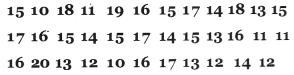 Kerala Syllabus 8th Standard Maths Solutions Chapter 10 Statistics 5