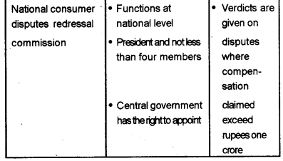Kerala Syllabus 10th Standard Social Science Solutions Part 2 Chapter 10 Consumer Satisfaction and Protection 2