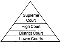 Plus one Political Science Chapter Wise Questions and Answers Chapter 6 Judiciary 2
