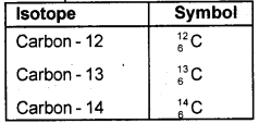 Kerala Syllabus 9th Standard Chemistry Solutions Chapter 1 Structure of Atom 17