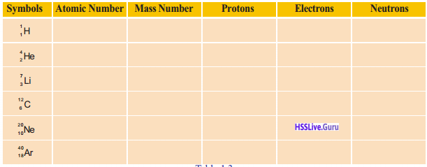 Kerala Syllabus 9th Standard Chemistry Solutions Chapter 1 Structure of Atom 4
