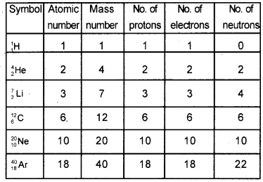 Kerala Syllabus 9th Standard Chemistry Solutions Chapter 1 Structure of Atom 5