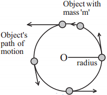 Kerala Syllabus 9th Standard Physics Solutions Chapter 3 Motion and Laws of Motion 20