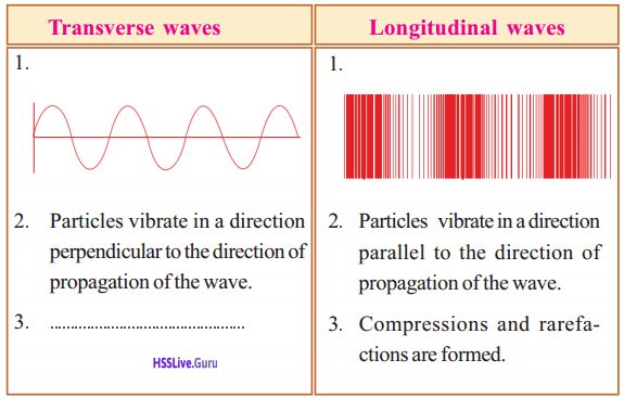 Kerala Syllabus 9th Standard Physics Solutions Chapter 7 Wave Motion 10