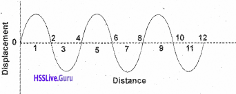 Kerala Syllabus 9th Standard Physics Solutions Chapter 7 Wave Motion 29