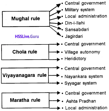 Kerala Syllabus 9th Standard Social Science Solutions Part 1 Chapter 4 Medieval India Concept of Kingship and Nature of Administration 3