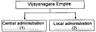 Kerala Syllabus 9th Standard Social Science Solutions Part 1 Chapter 4 Medieval India Concept of Kingship and Nature of Administration 4