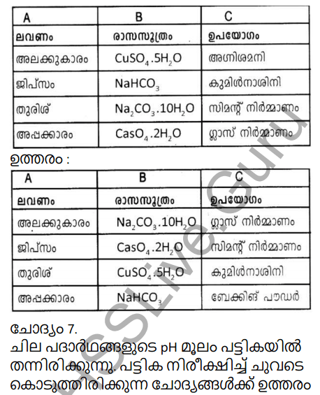 Kerala Syllabus 9th Standard Chemistry Solutions Chapter 5 Acids, Bases, Salts in Malayalam 48
