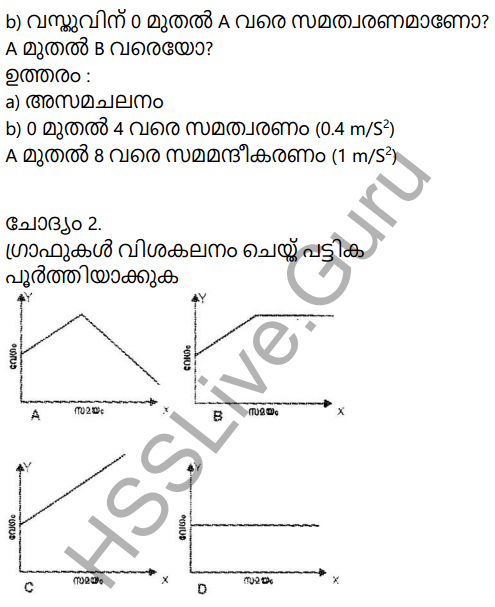 Kerala Syllabus 9th Standard Physics Solutions Chapter 2 Equations of Motion in Fluids in Malayalam 27