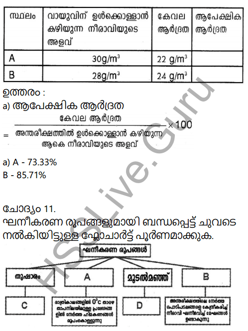Kerala Syllabus 9th Standard Social Science Solutions Chapter 1 Sun The Ultimate Source in Malayalam 15